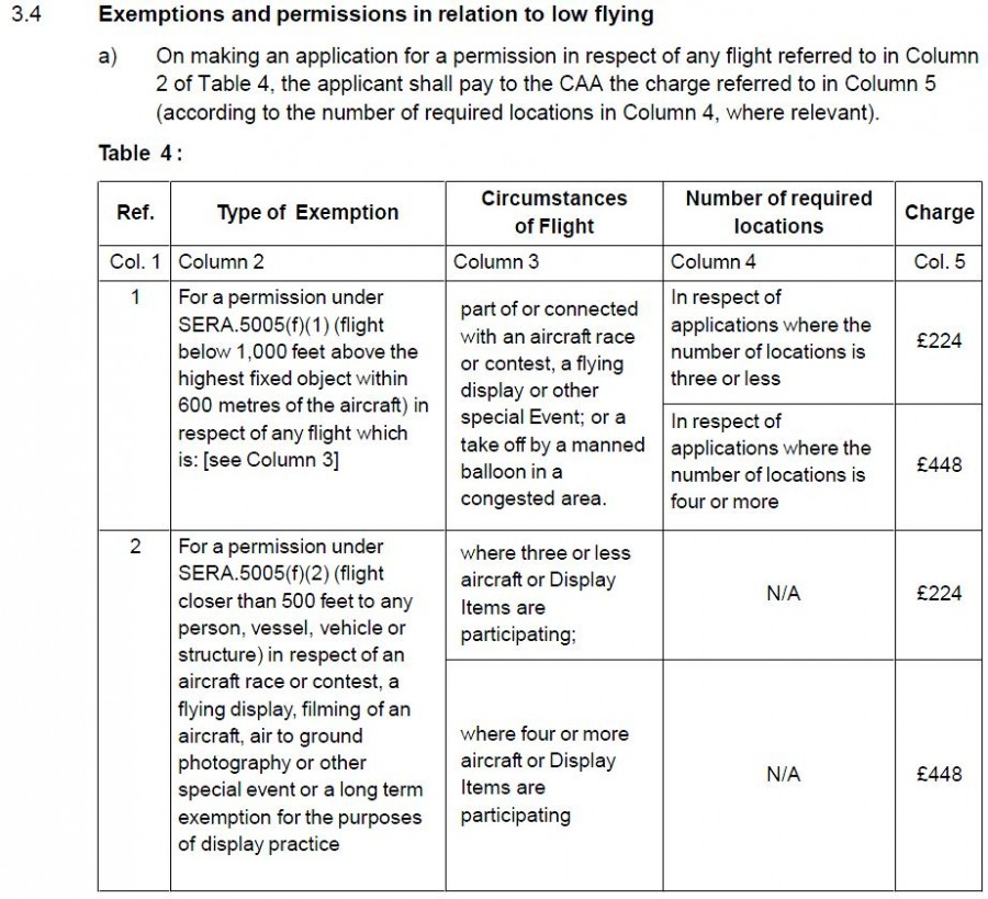 Exemptions and permissions in relation to low flying